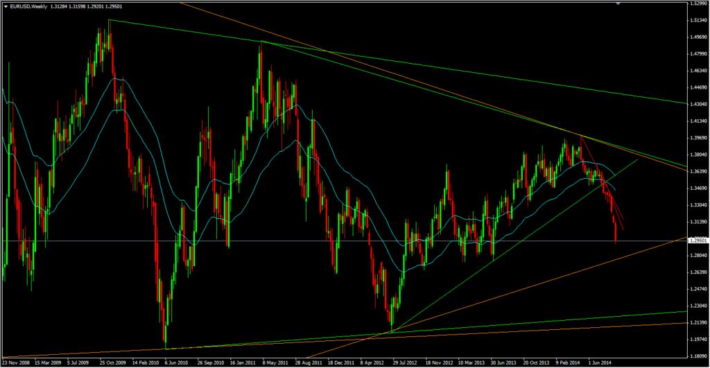Comment apprendre le Trading de l'EUR USD ?