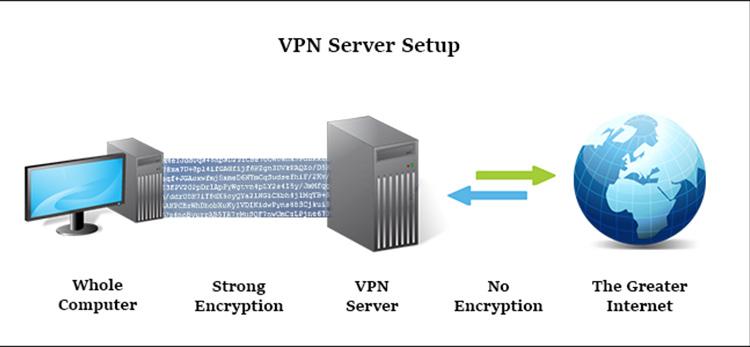 Quelle est la différence entre un proxy et un VPN?